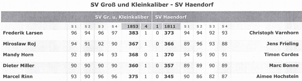 2 Bundesliga Nord Luftpistole Schutzenverein Haendorf E V Von 1897